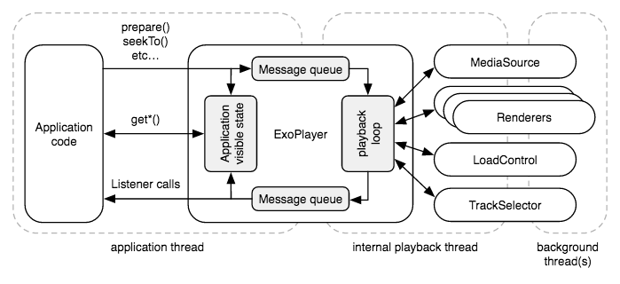 ExoPlayer component diagram